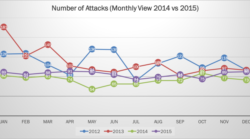 2015-Cyber-Attacks-Statistics-Featured